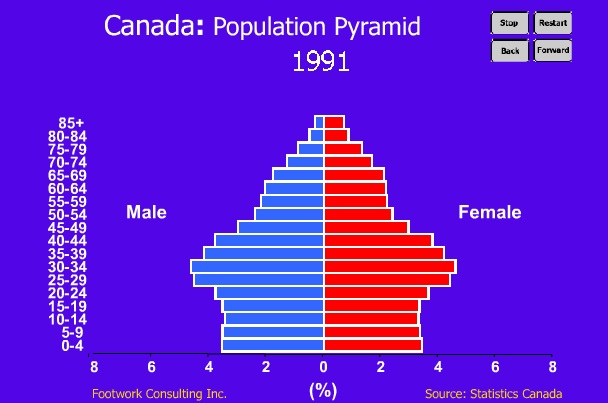 Population And Demographic Trends Friducation