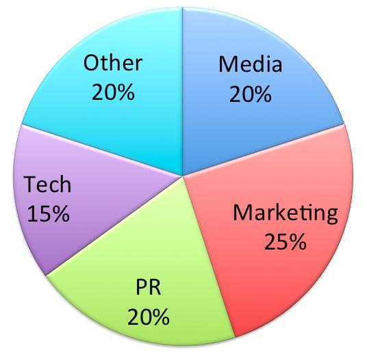 attendees-social-media-week