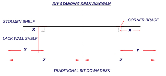 do-it-yourself-standing-desk